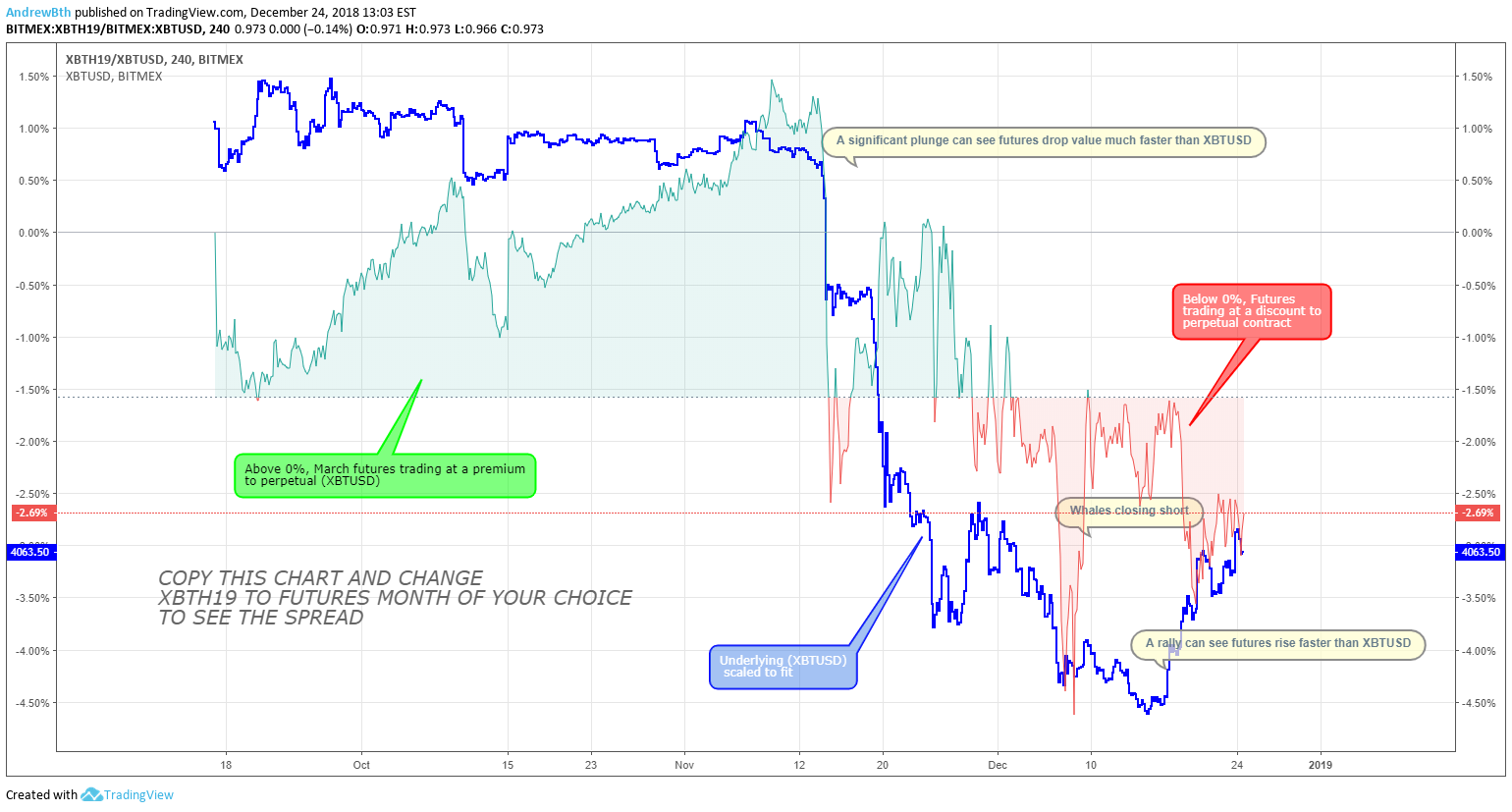 Analysis of Bitmex Futures spreads for BITMEX:XBTH19 by AndrewBth