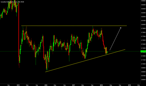CADCHF: Watch For Long Setup on CACHF