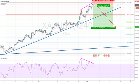 XAUUSD: Gold ready to retrace?