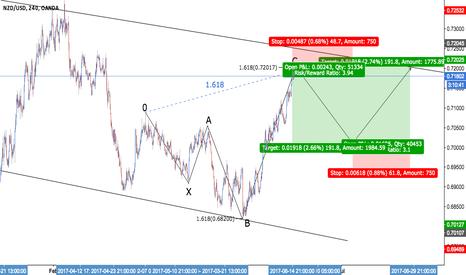 NZDUSD: NZD/USD - Bullish 5-0 + GOLDEN RATIO X3