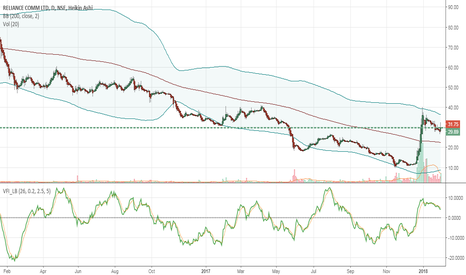 RCOM: currently in down trend channel shorting opp