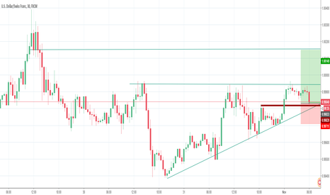 USDCHF: USD looking positive towards FOMC, DXY grinding higher.