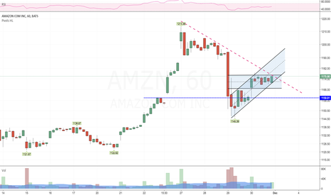AMZN: Nice consolidation on hourly. Long bias.