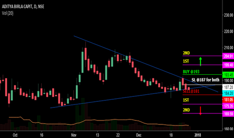 ABCAPITAL: triangle break out Shortem trade