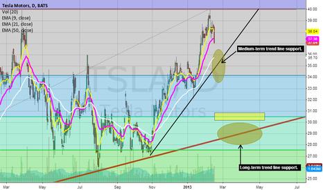 TSLA: $TSLA into earnings - All time highs or a correction?