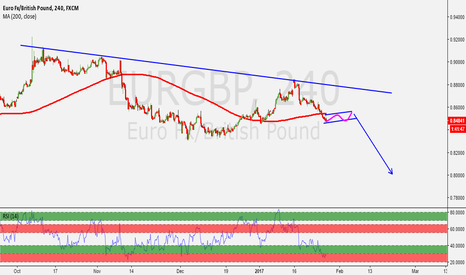 EURGBP: EURGBP AWAITING PROBABLE SELL SETUP