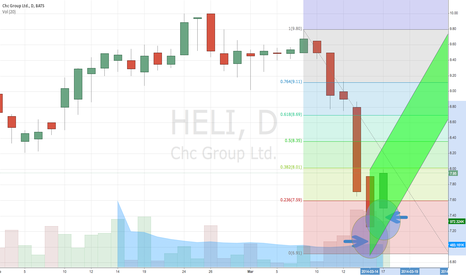 HELI: Chc Group - Swing Trade