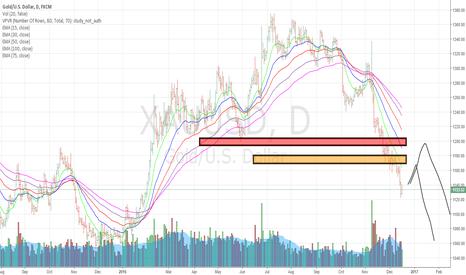XAUUSD: short momentum