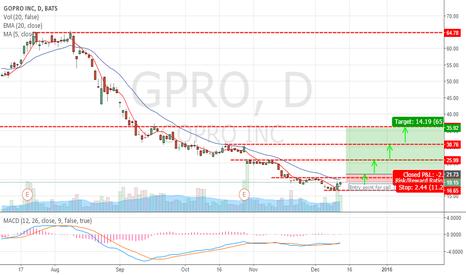 GPRO: GPRO Bottom enough?