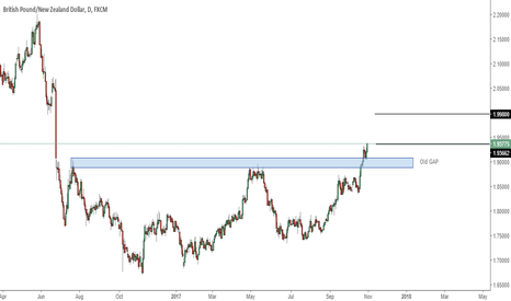 GBPNZD: GBPNZD - GAP covered - Pair to follow