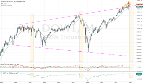 DJI: Monthly view: Is DOW scare drop on the way?