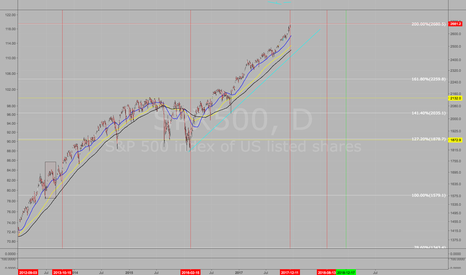SPX500: Short SPX using correct fib Sequence