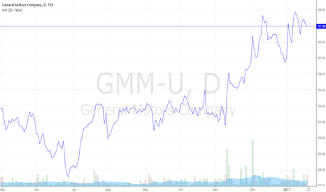 GMM-U: General Motors Stock Prices