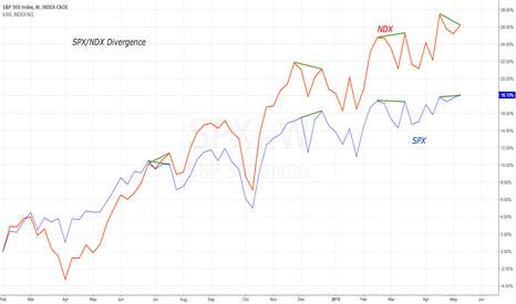 SPX: SPX/NDX Divergence