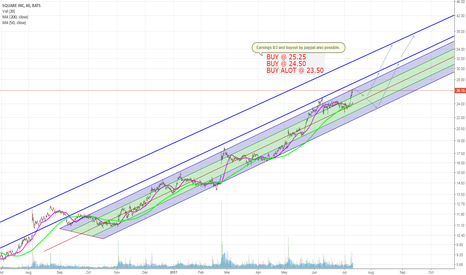 SQ: SQ: Buying Opportunities and Positive Momentum #TrendLinesMatter