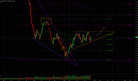 CL1!: Ascending triangle on weekly chart