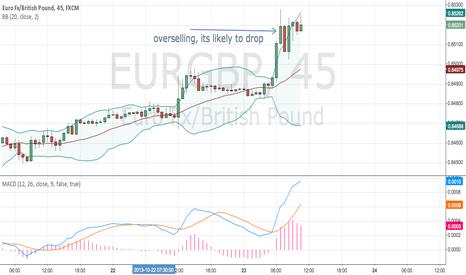EURGBP: eurGBP going to drop