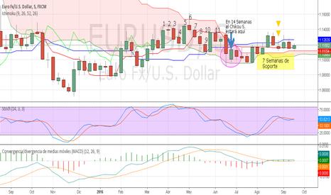 EURUSD: Euro Dolar,  Después de la FED, ¿Qué?