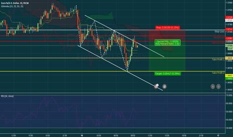 EURUSD: Eur/Usd Descending Channel