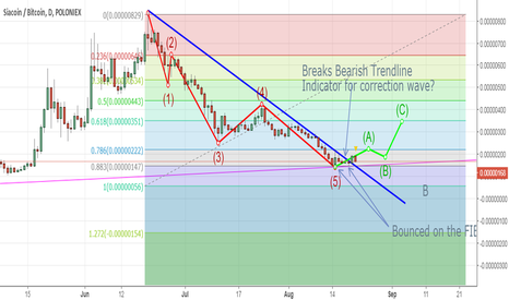 SCBTC: SIA heading for correction wave?