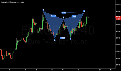 EURGBP: Bear Gartley EUR/GBP