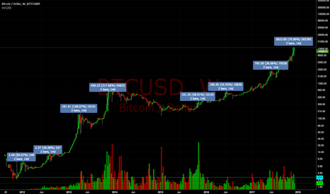 BTCUSD: 70% gain in BTC over 14 days, but volume doesn't show top