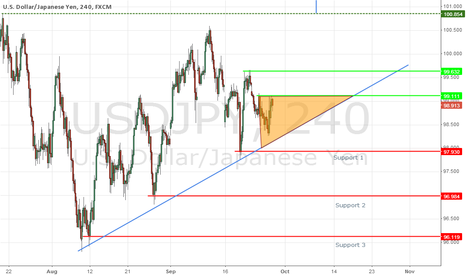 USDJPY: UJ Moving area