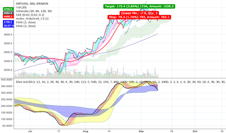 XBTUSD: Bitcoin losing momentum and potentially reversing