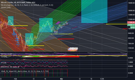 BTCUSD: Downchannel breakouts