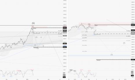 HSI: HSI / W1-H1 : Highly Speculative Short scenario...