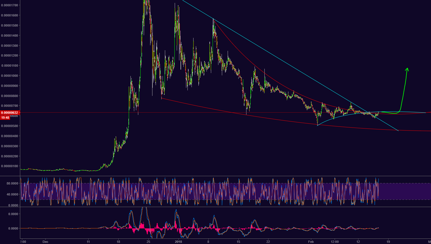 XVG LONG, it is finaly making a move