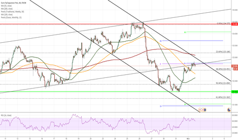 EURJPY: EUR/JPY limited from both sides