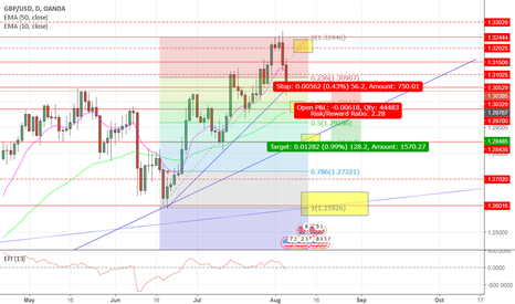 GBPUSD: Cable Daily