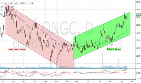 ONGC: ONGC - Uptrend Channel in Progress (POWER OF CHANNELS)