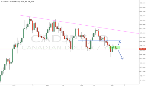 CADJPY: Will it stay or will it go?