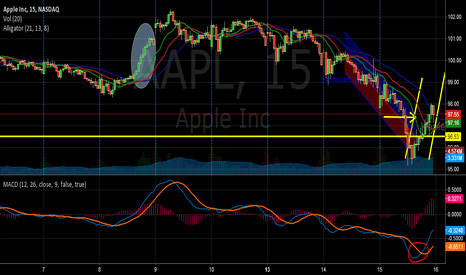 AAPL: AAPL Upward Trend Conclusion