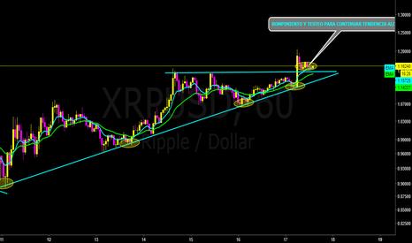 XRPUSD: XRP/USD (RIPPLE) (OANDA)