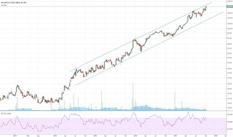 APLAPOLLO: APL Apollo Tubes - Channel trend followed beautifully