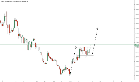GBPNZD: What are you waiting for? LONG