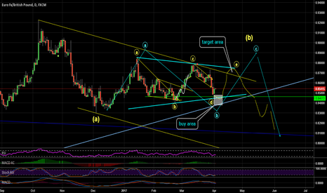 EURGBP: be ready for the buy