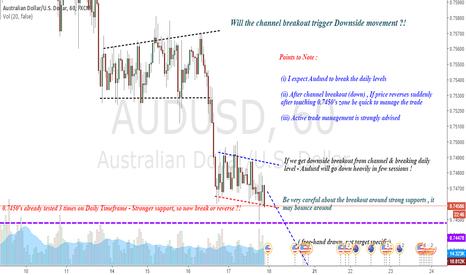 AUDUSD: AUDUSD : Will channel breakout trigger downfall ?!