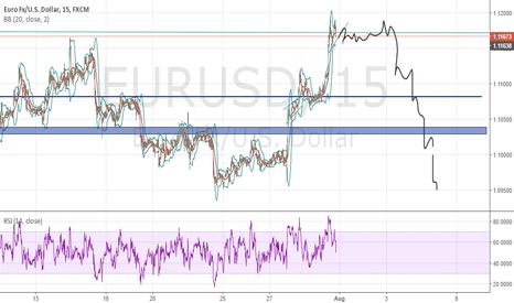 EURUSD: Eur usd Lets it ride