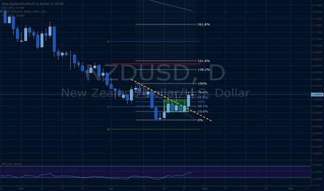 NZDUSD: NZDUSD possible pin bar forming