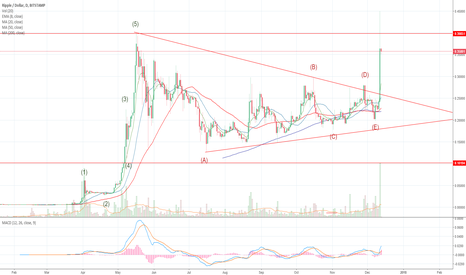 XRPUSD: Ripple Breaking out of a Triangle