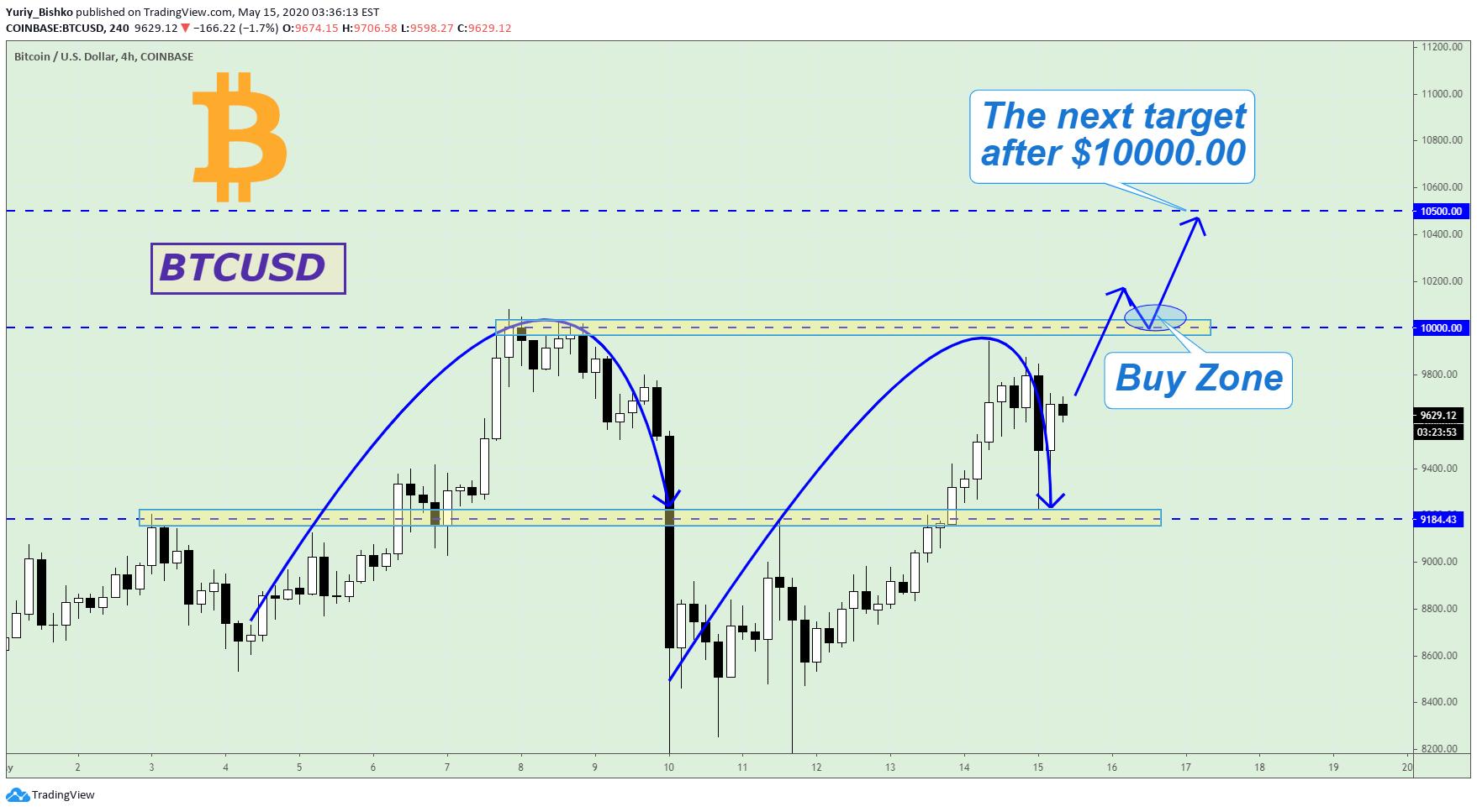 bitcoin-futures-handel auf tradingview ganz schnell millionär werden