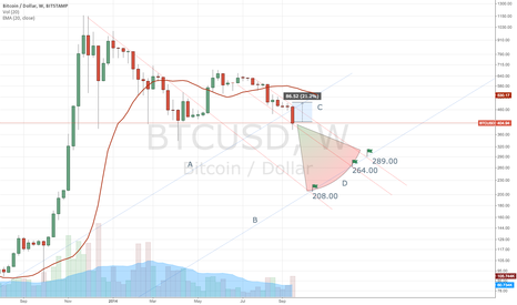 BTCUSD: Bitcoin likely to continue downtrend in the short term