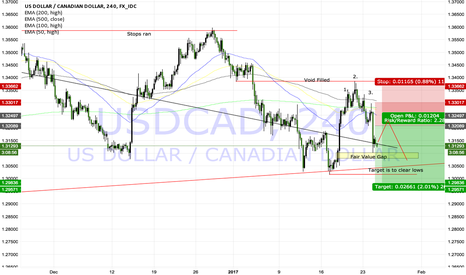 USDCAD: Expansion.. Sell the Retracement!