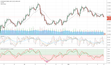 USDZAR: at the breakout ready to fall