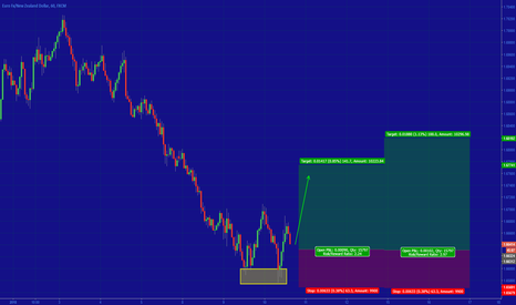 EURNZD: [EURNZD] POTENTIAL DOUBLE BOTTOM