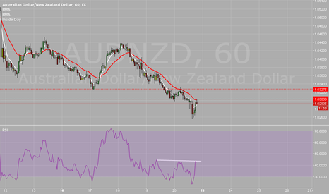 AUDNZD: possible short from retest of previous support now is resistance